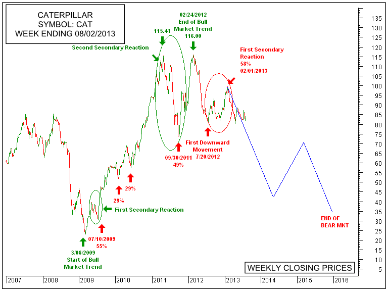 Dow Theory Caterpillar And The Dow Theory Traders Advantage
