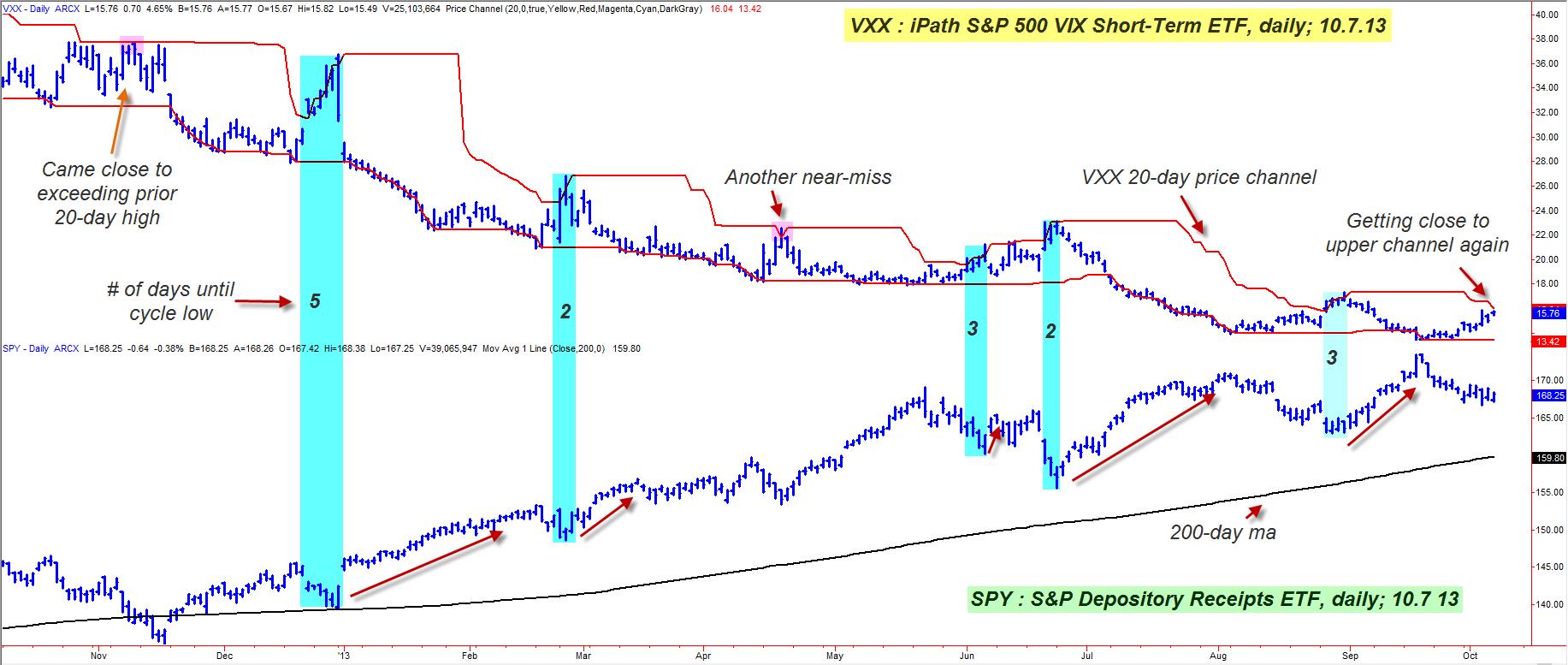 correlation analysis spy and vxx interesting inverse correlations