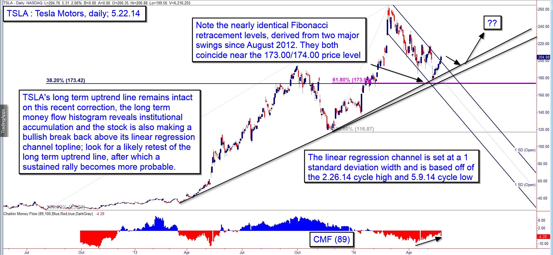Fibonacci | TSLA: Prepping For A Rebound? | Traders com